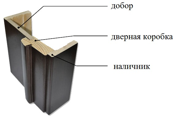 дверная коробка межкомнатной двери